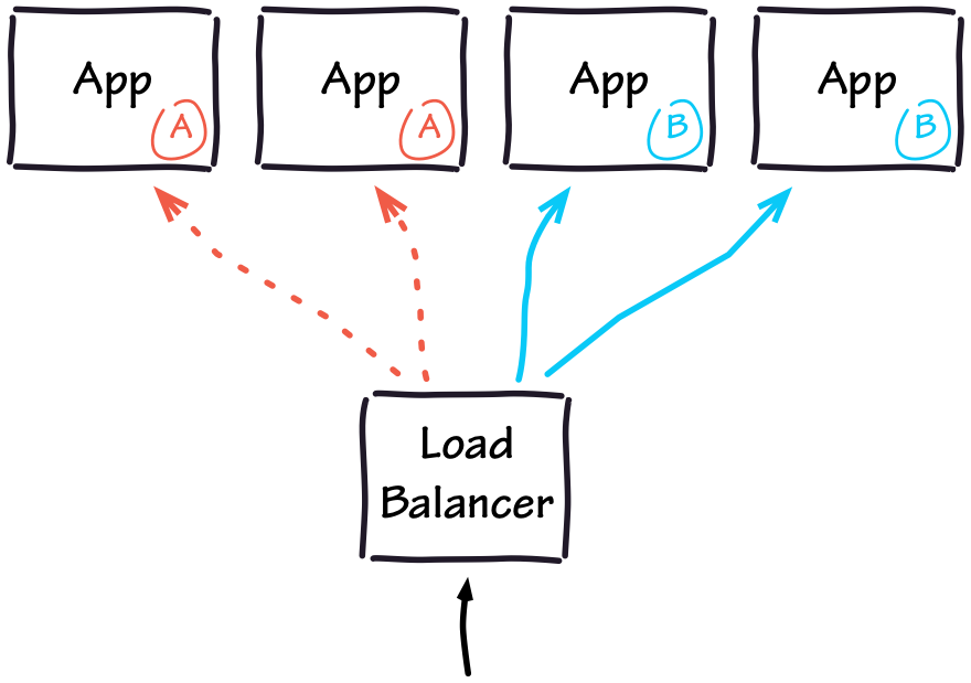 Rotation between App versions A and B, using a Load Balancer.
